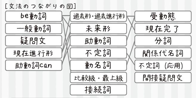 高校受験のための英語の受験勉強で重要になる、文法のつながりの図