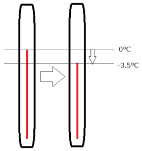温度計の図