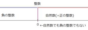 整数についての数直線