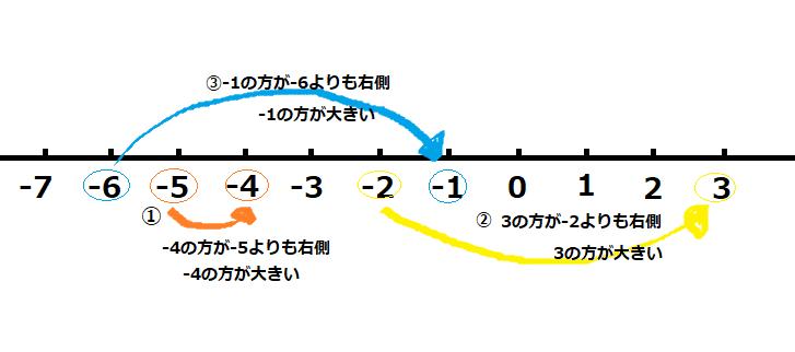 答えのを解説をした数直線の図