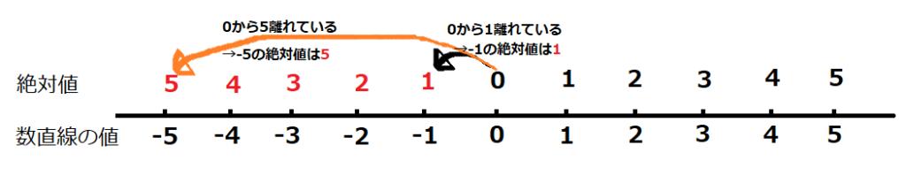 絶対値を解説する数直線