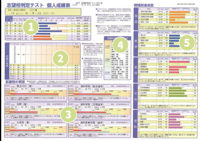 あすなろ関西模試「志望校判定テスト個人成績表」の画像