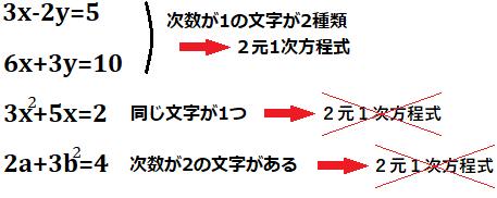 どのようなものが2元1次方程式か説明する図