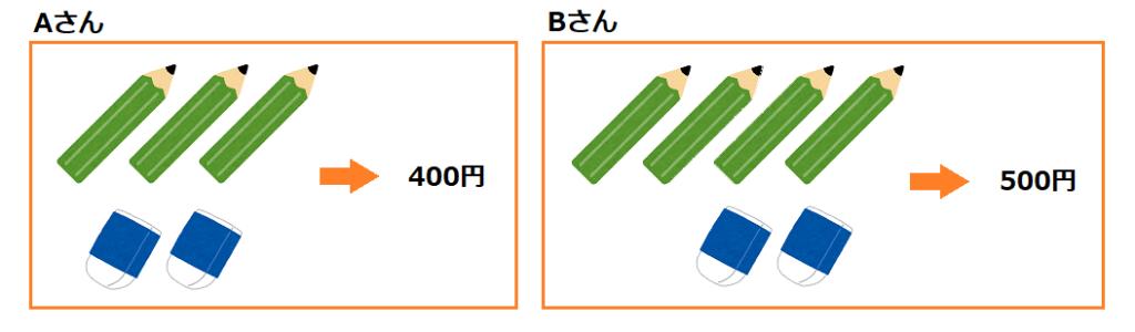 鉛筆が3つ、消しゴムが2つで合計400円のAさんと、鉛筆が4本で消しゴムが2つで合計500円のBさんの比較図