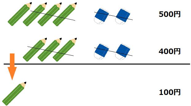 両者の鉛筆と消しゴムの数の差が金額の差になっていることを表した図
