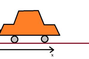 車がx方向に向かって走っている図
