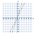 y=2xとy=3xのグラフ