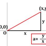 座標の示し方と、傾きの求め方を説明する図
