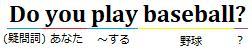 Do you play baseball?という文と、単語の下に日本語の意味を記した図