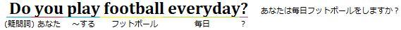 Do you play football everyday?という文と、単語の下に日本語の意味を記した図