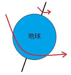 地球が反時計回りに自転している図
