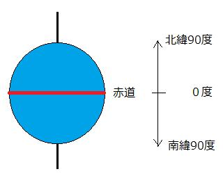 赤道を基準として、それより北が北緯、南が南緯と示される図