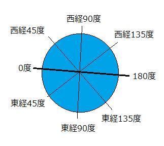 経度は0を基準に、東側を東経、西側を西経という