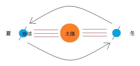 太陽と地球の位置関係(地球は傾きながら太陽の周りをまわっている)
