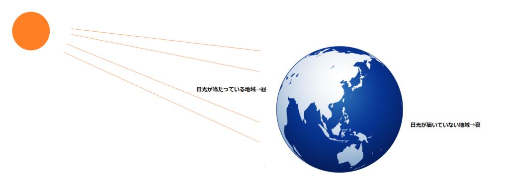 陽が当たっている地域が昼、当たっていない地域が夜となっており、これが時差を示すことを説明する図