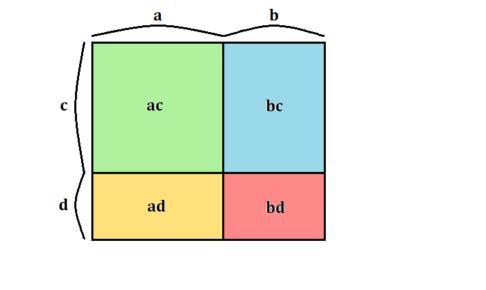 (a+b)(c+d)を図形で示したイラスト