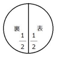 表と裏が出る確率はそれぞれ1/2