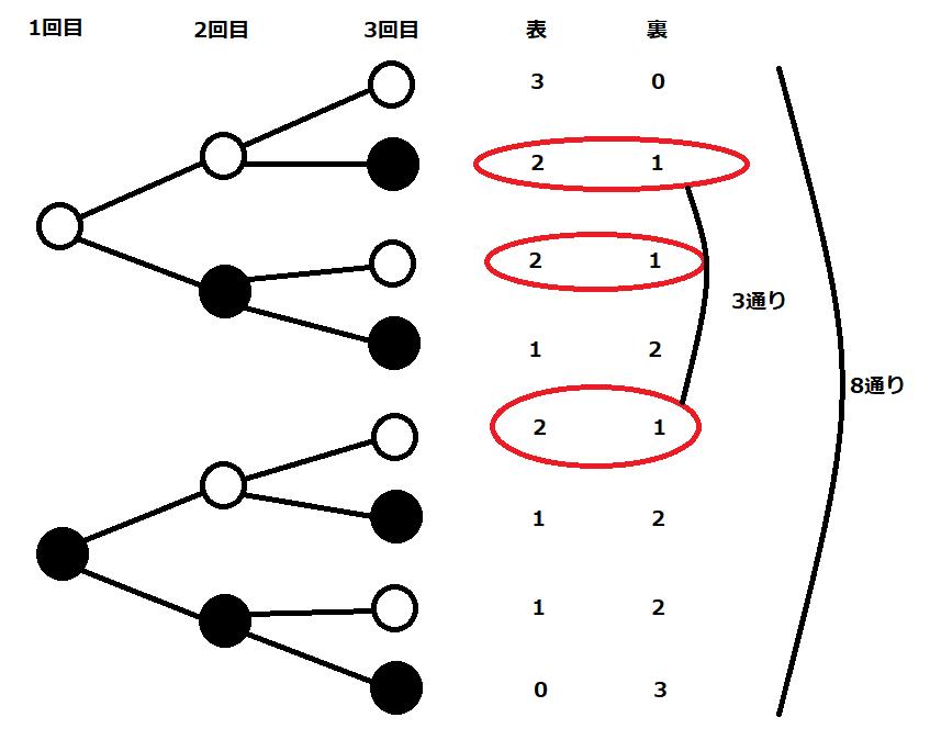 8つのパターンのうち、表が2回、裏が1回のパターンが何回あるか数える図
