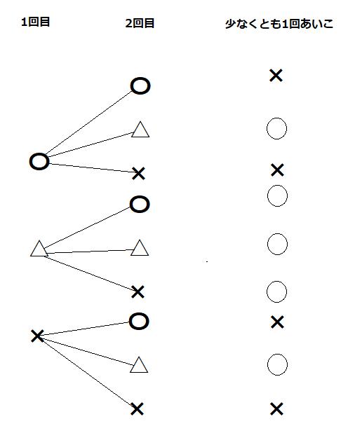じゃんけんを2回したときの勝ち、あいこ、負けの樹形図と、少なくとも1回あいこかどうかを示した表の図