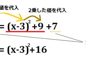 平方完成について説明する図