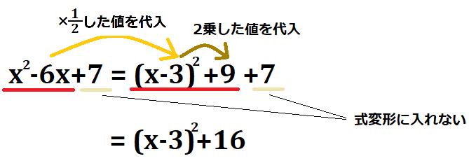 x^2-6x+7を平方完成するとどうなるのか示した図