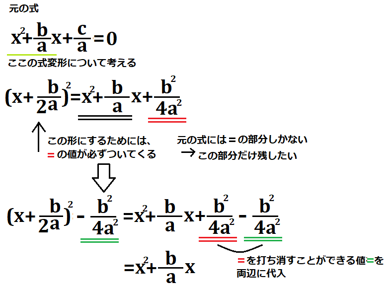 ax^2+bx+c=0の式を平方完成して、解の公式を導出する途中式を示した図