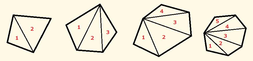 多角形の角の数と、かける三角形の数の関係を表した図