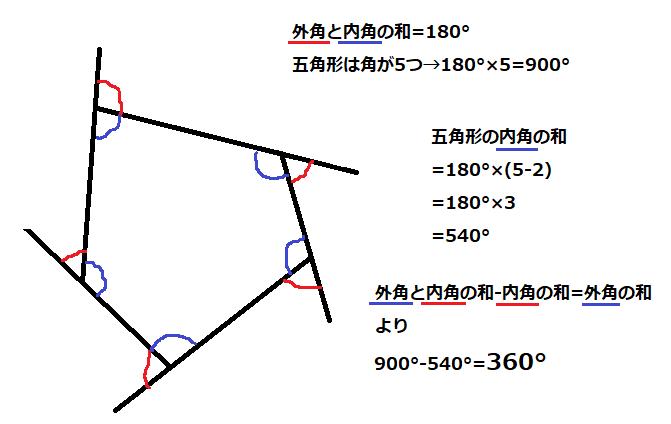五角形を用いて、内角と外角の和から内角の和を引くことによって外角の和を求める方法を示した図