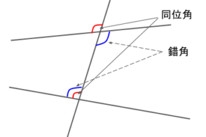 同位角と錯角の説明