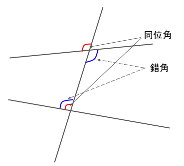 同位角と錯角を示した図