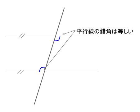 平行線の錯角は等しいことを示した図