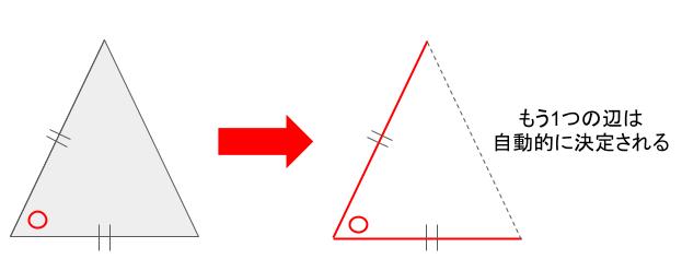 2つの三角形の1辺とその間の角が等しい場合、三角形は一意に決まり、合同である