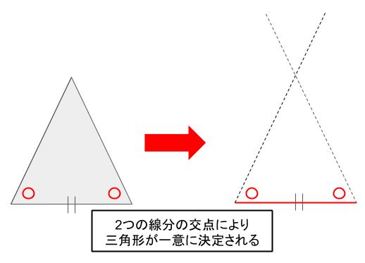 2つの三角形の1辺とその両端の角が等しい場合、三角形は一意に決まり、合同である