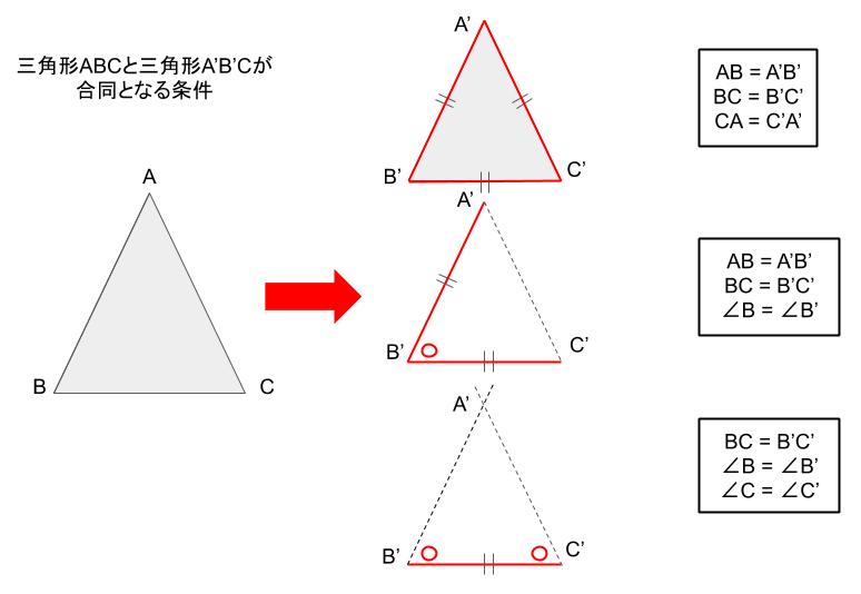 三角形が合同となる条件