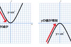 (x<0)y=ax^2はx増加でy減少、y=-ax^2はx増加でy増加