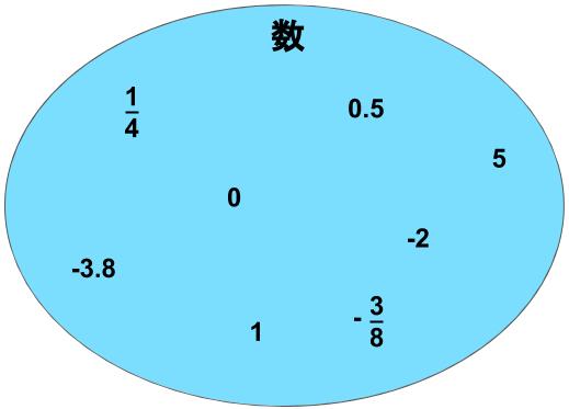 数のベン図