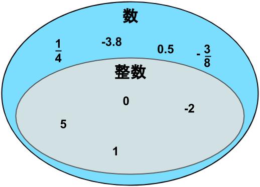 整数は数という集合に内包されていることを示した図
