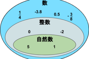 自然数という集合は整数に内包されており、整数は数に内包されていることを示した図