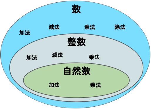 自然数は加法と乗法、整数は加法・減法・乗法が、数全体では四則すべてが常に計算可能であるということを示した図