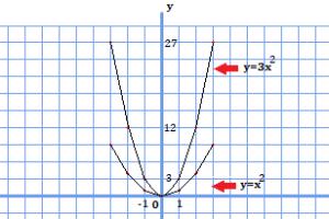 y=x^2のグラフとy=3x^2のグラフを比較した図