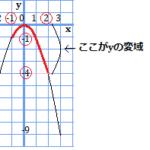 xの変域が0をまたぐ場合、0が最大値となる