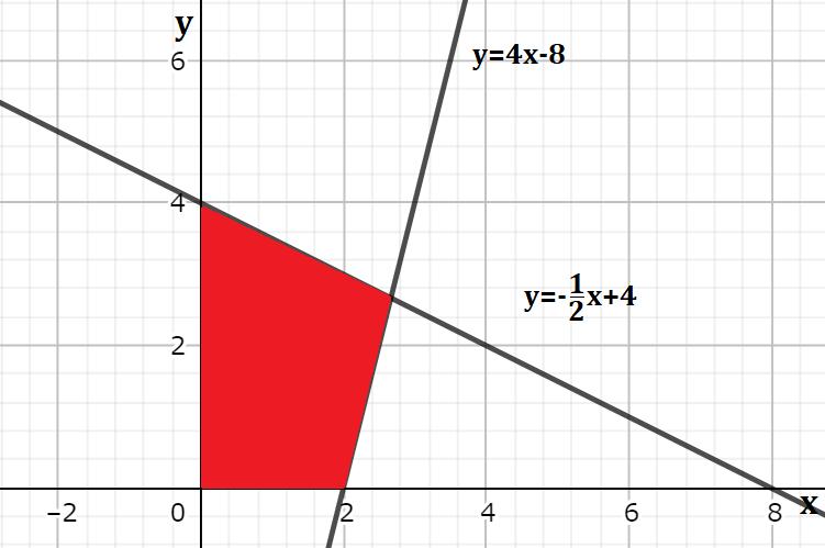 y=4x-8とy=-1/2x+4とx,y軸で囲まれた図形の面積を求める問題