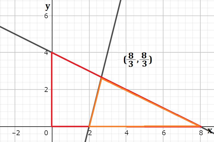 y=4x-8で分けられた図形の面積
