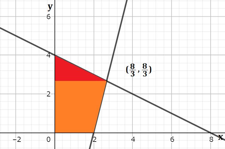 二つの一次関数の交点からx軸に平行に線を引いた時の、囲まれた図形の面積を求める