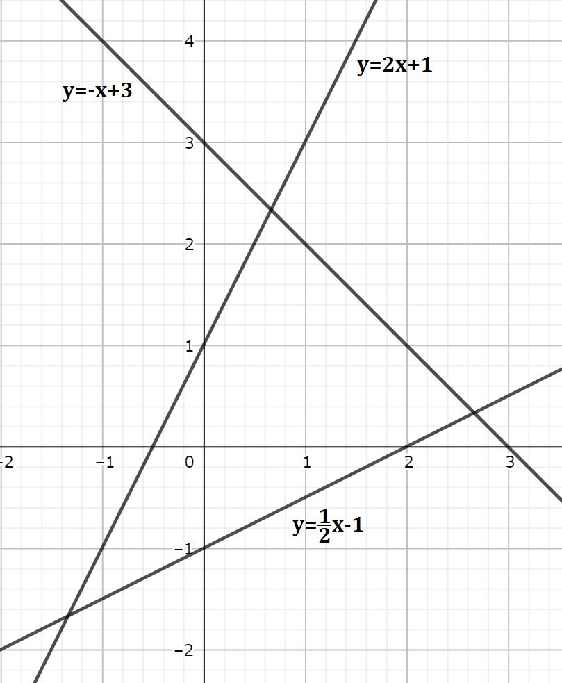 3つの一次関数で囲まれた面積を求める