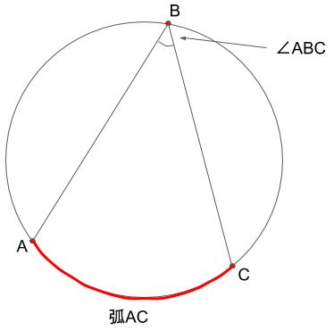 弧ACに対する円周角ABCを表した図