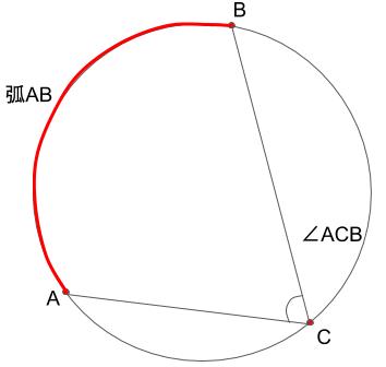 弧ABに対する円周角ACBを表した図