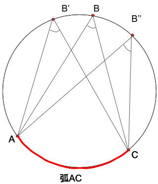弧ACに対する円周角ABC、AB'C、AB''Cを比較した図