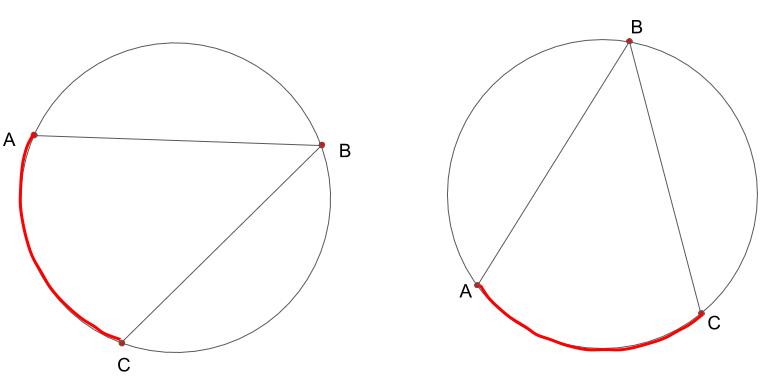 同じ円では、弧の位置が異なっていても大きさが同じであれば、同じ大きさの円周角となることを示した図