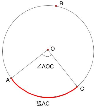 弧ACに対する中心角AOC